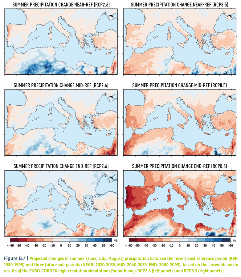 Fig B.7_Projected changes in summer precipitation